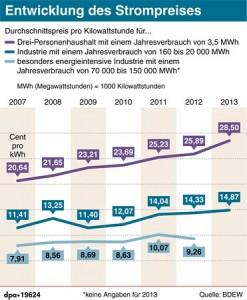 Entwicklung des Strompreises
