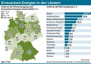 Erneuerbare Energien in den Ländern
