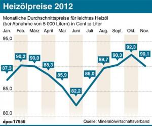 Heizölpreise 2012