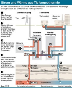 Strom und Wärme aus Tiefengeothermie
