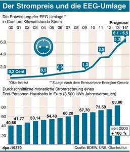 Strompreis und die EEG-Umlage