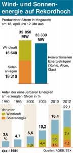 Wind- und Sonnenenergie auf Rekordhoch