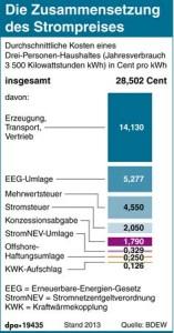 Zusammensetzung des Strompreises