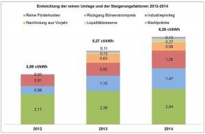 umwelt_politik_eeg_umlage_hermann_falk_bee_0f030a3467